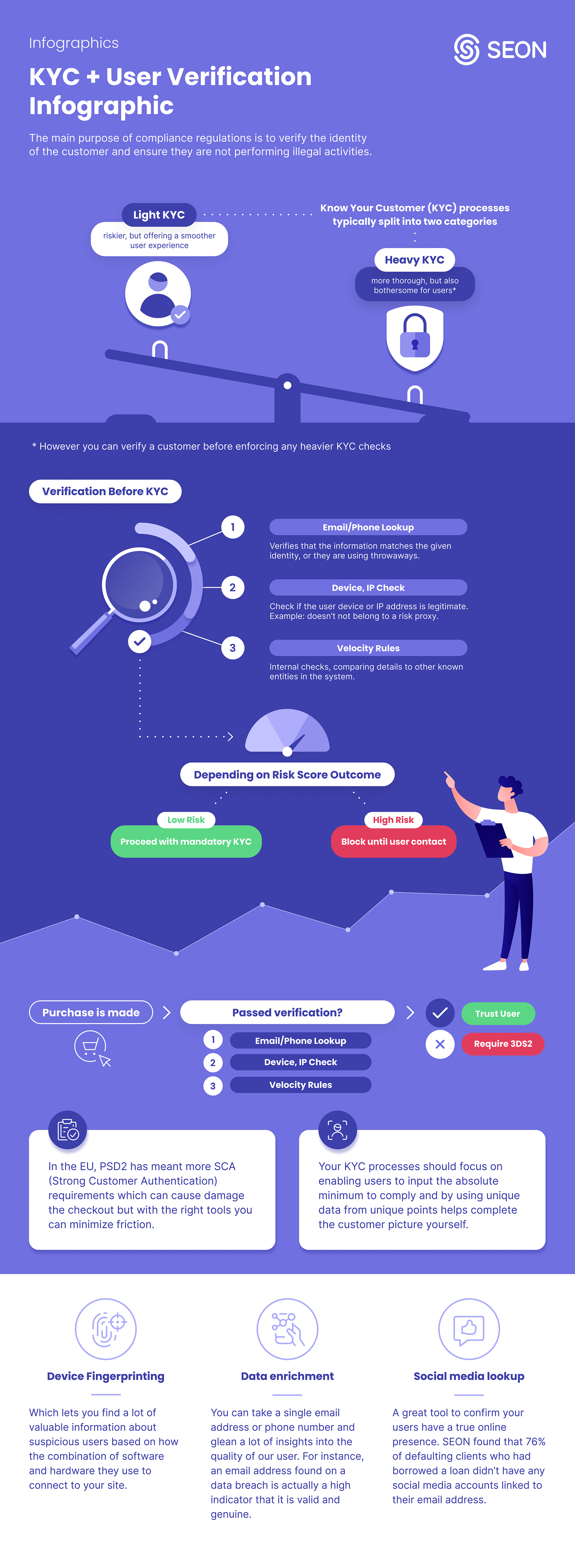SEON Infographic - A Better KYC Procedure with Frictionless User Verification-page-001