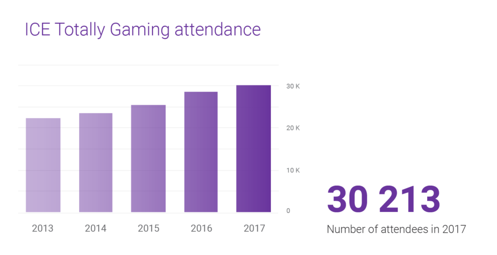ICE Totally Gaming attendance in past years