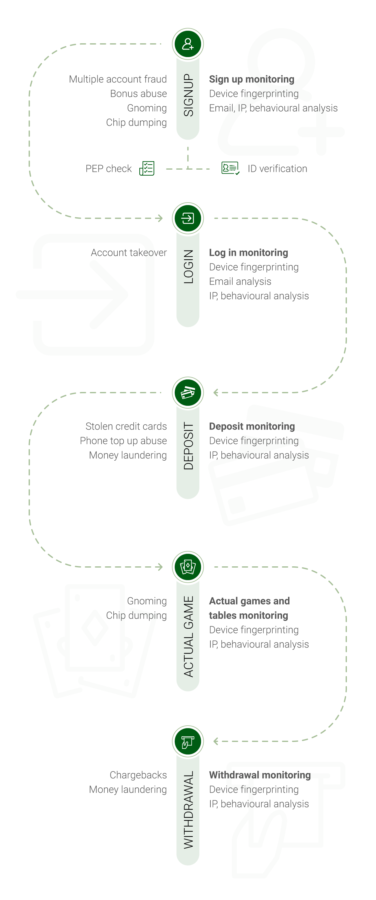user journey showing gambling fraud potential