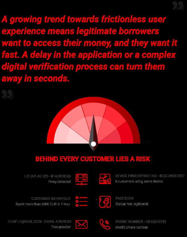credit scoring based on digital identity