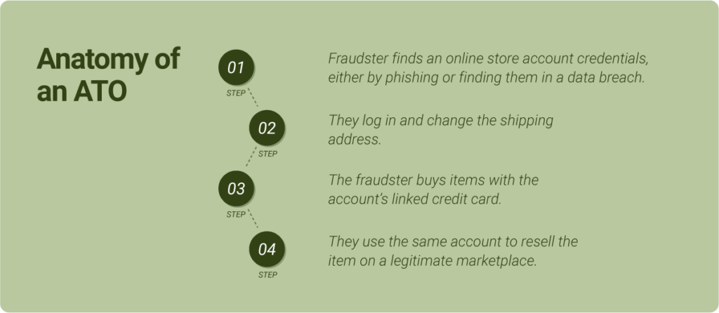 SEON fraud trends anatomy of ATO