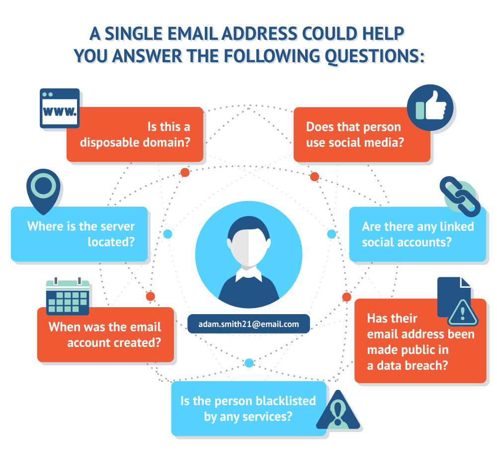questions about single email addresses