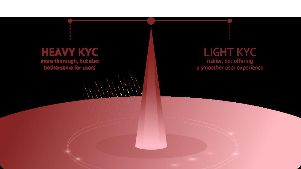 light and heavy KYC