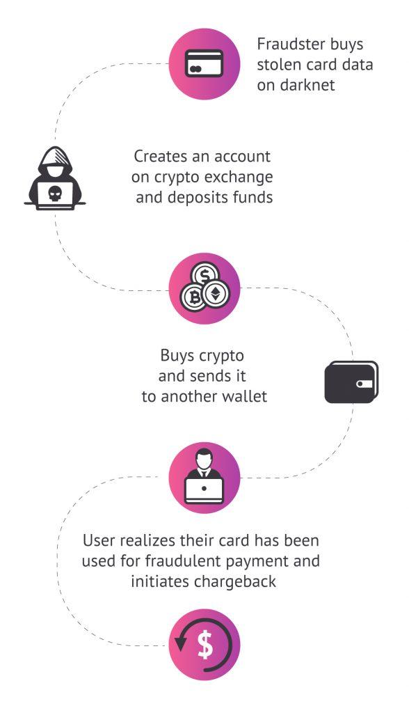 Crypto fraud - chargebacks