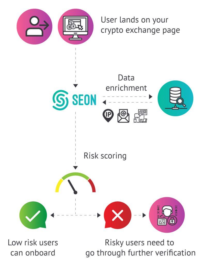 Crypto fraud - data enrichment