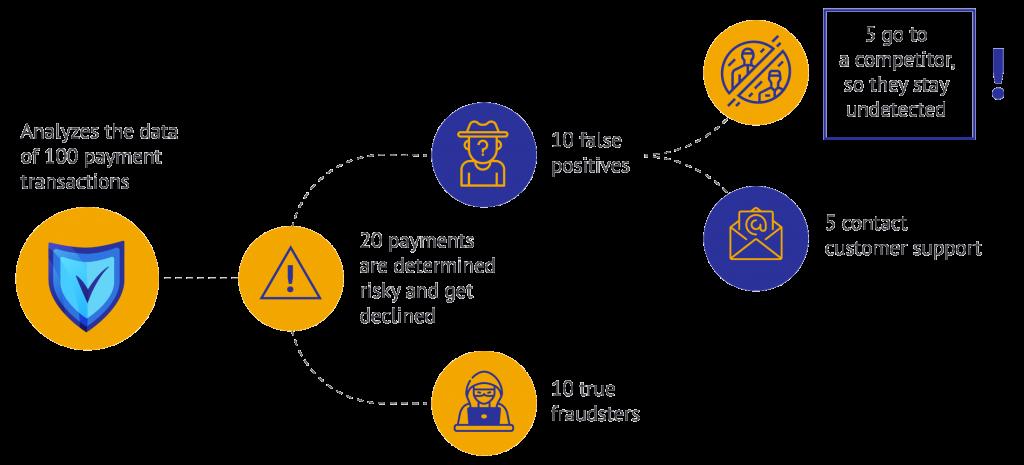 fraud prevention system flowchart