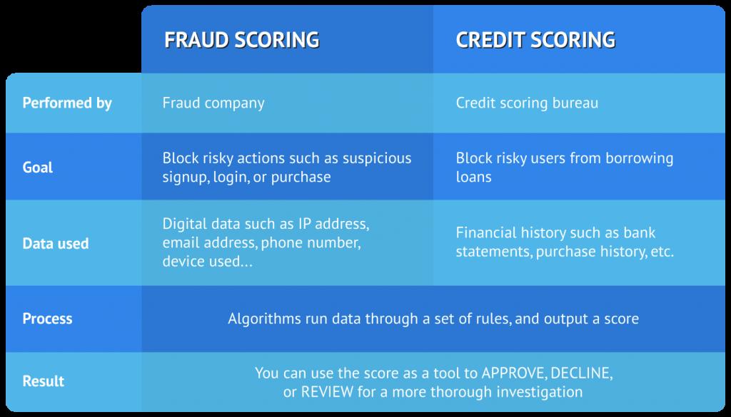 Fraud Vs Credit  table