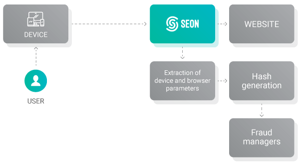 browser fingerprinting diagram