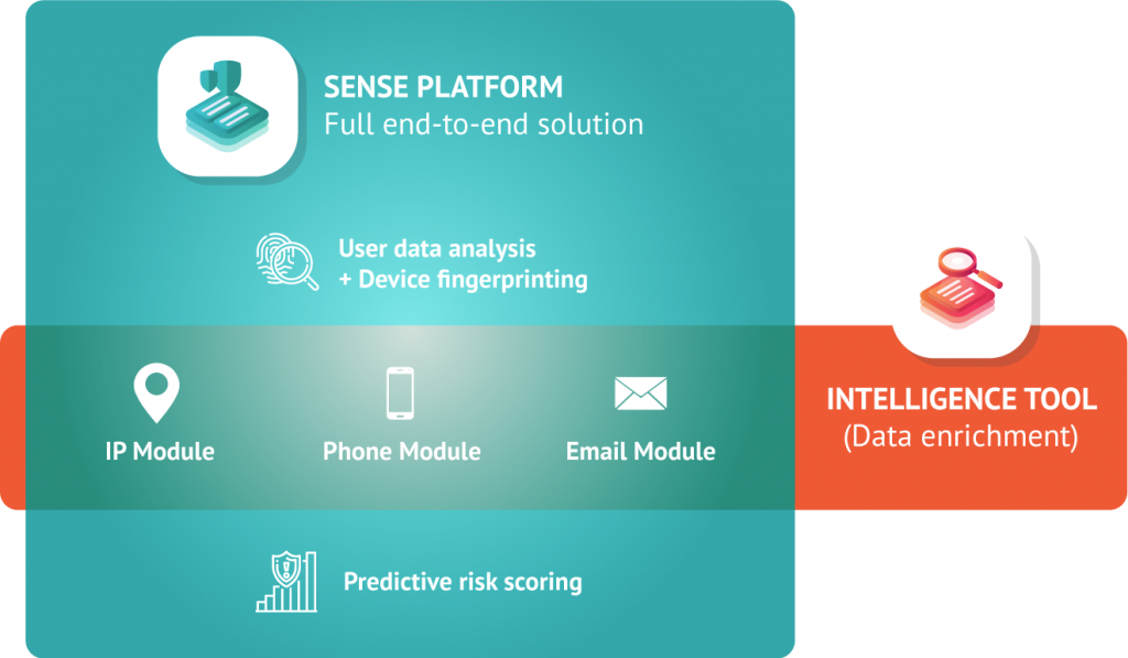 Sense Platform and Intelligence Tool differences