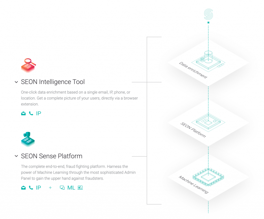 SEON's website, displaying their two products called the Intelligence Tool and the Sense Platform