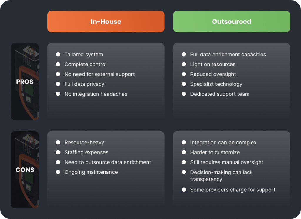 Anti Fraud System Spreadsheet detailing the pros and cons of In-House and Outsourced solutions