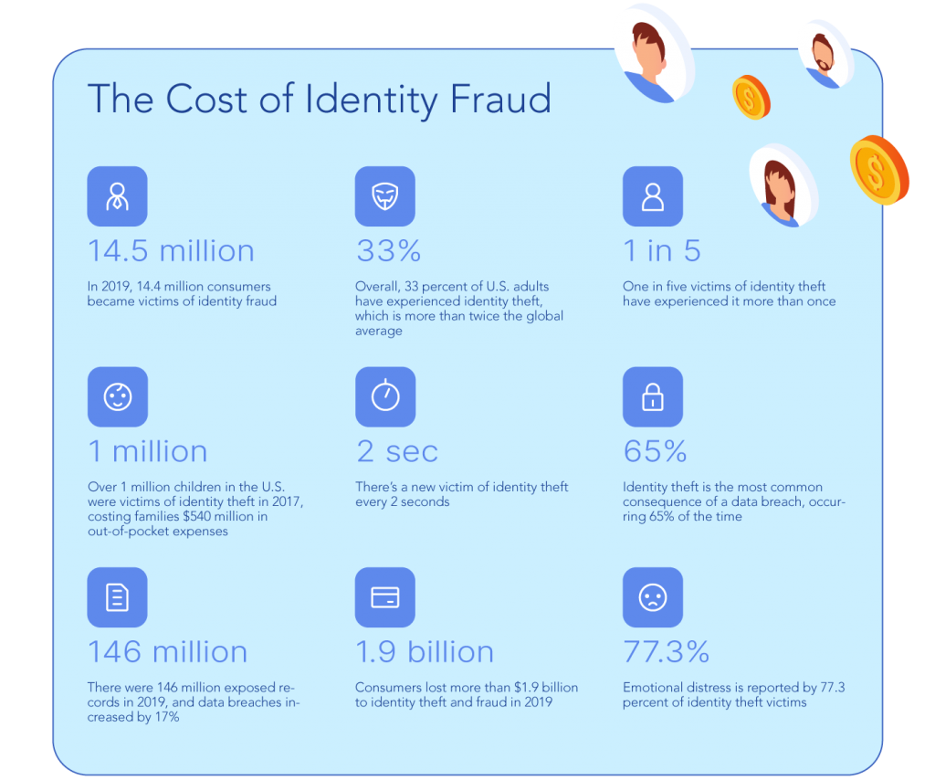 the cost of identity fraud graphics
