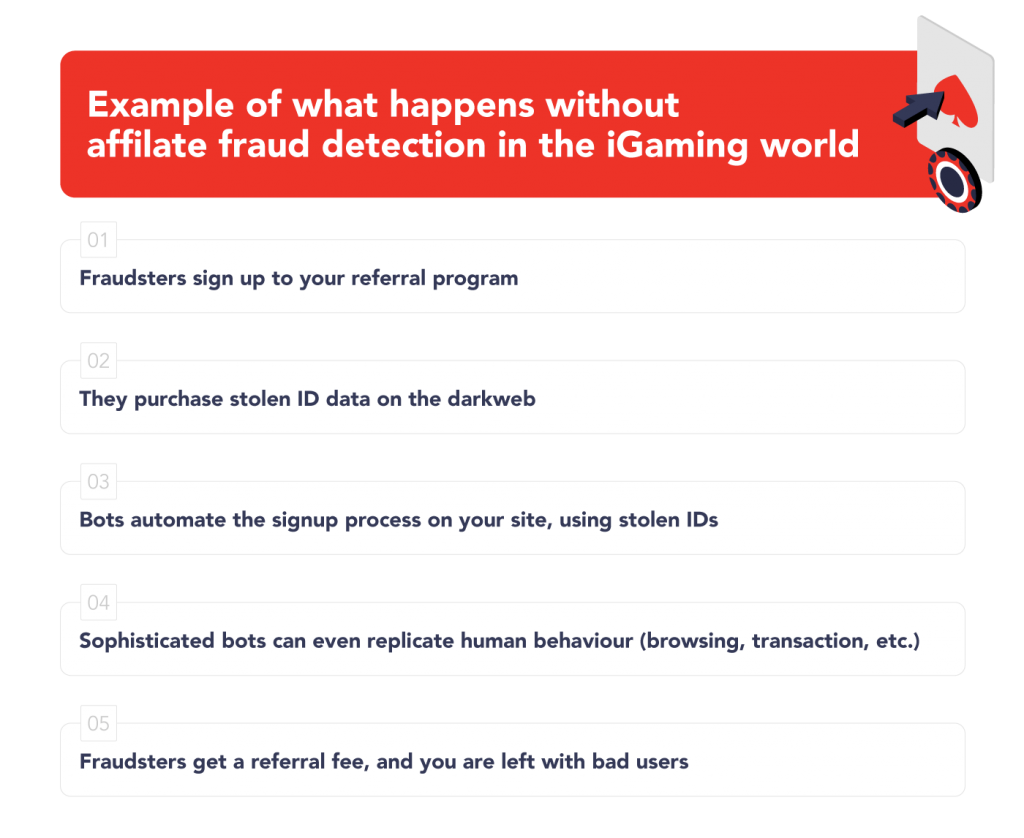 example of what happens without affiliate fraud detection in the iGaming world
