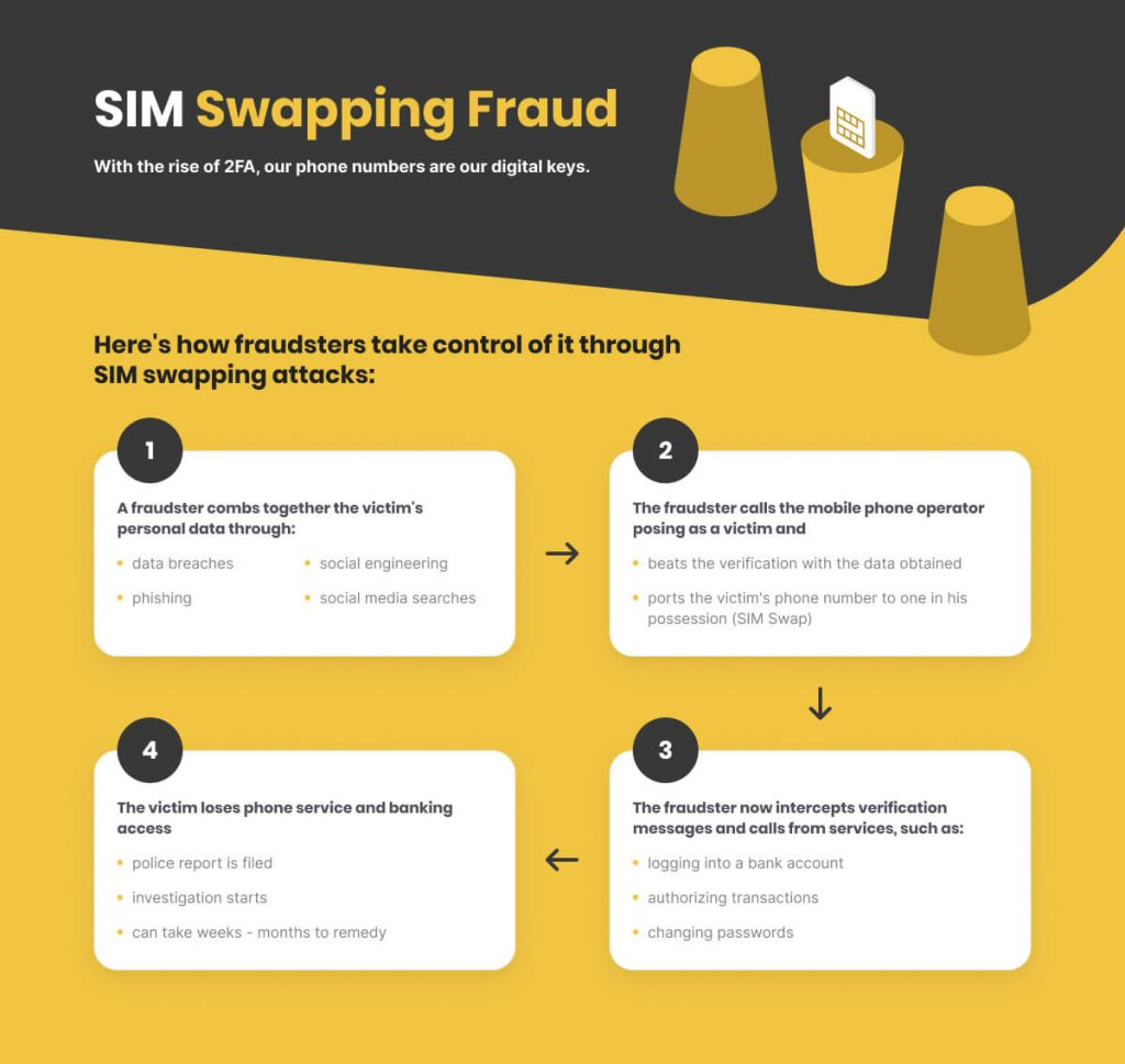 Sim swapping scam. Graphics explaining the sim swapping scam process