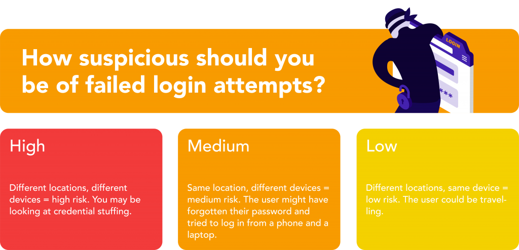 How suspicious should you be of failed login attempts?