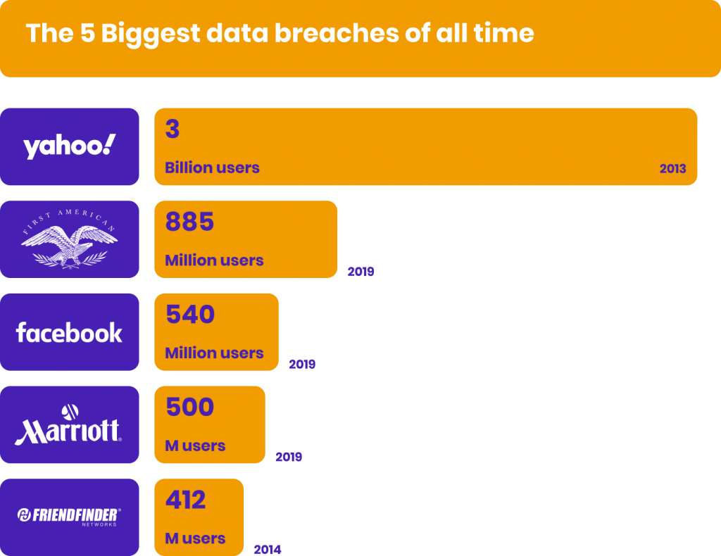 The 5 biggest data breaches of all time