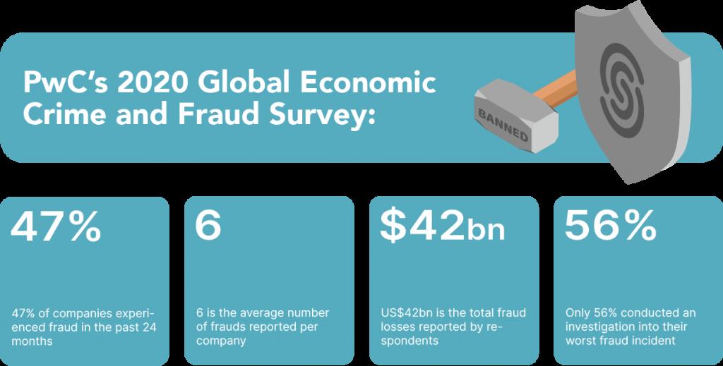 PwC 2020 fraud statistics