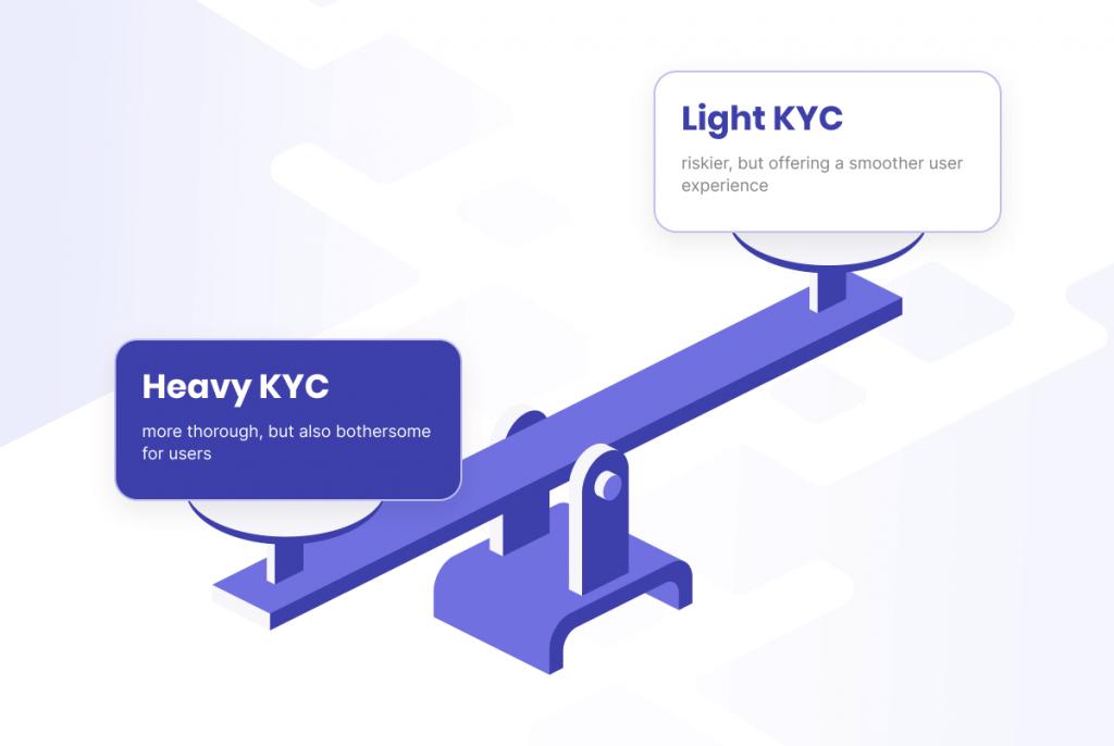 heavy and light kyc process balance - infographic