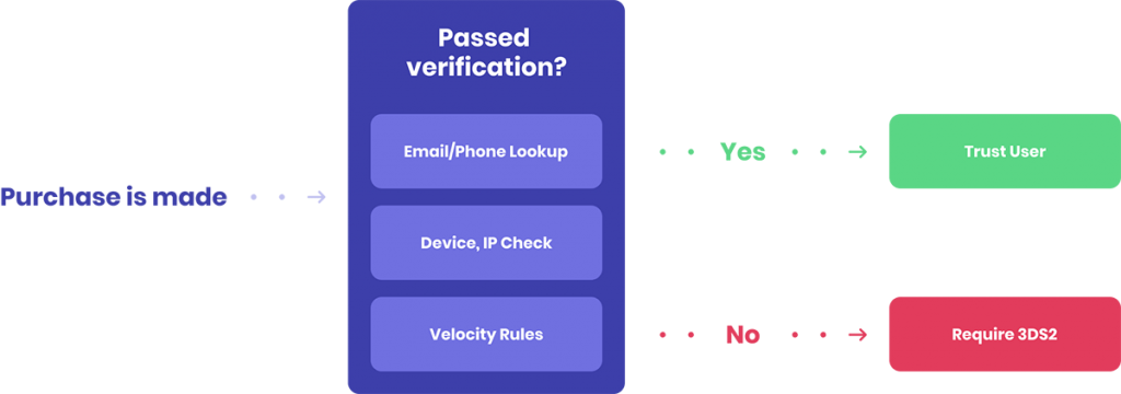 KYC process + 3DS + SCA = Payment Friction. User Verification before 3DS2 - infographic