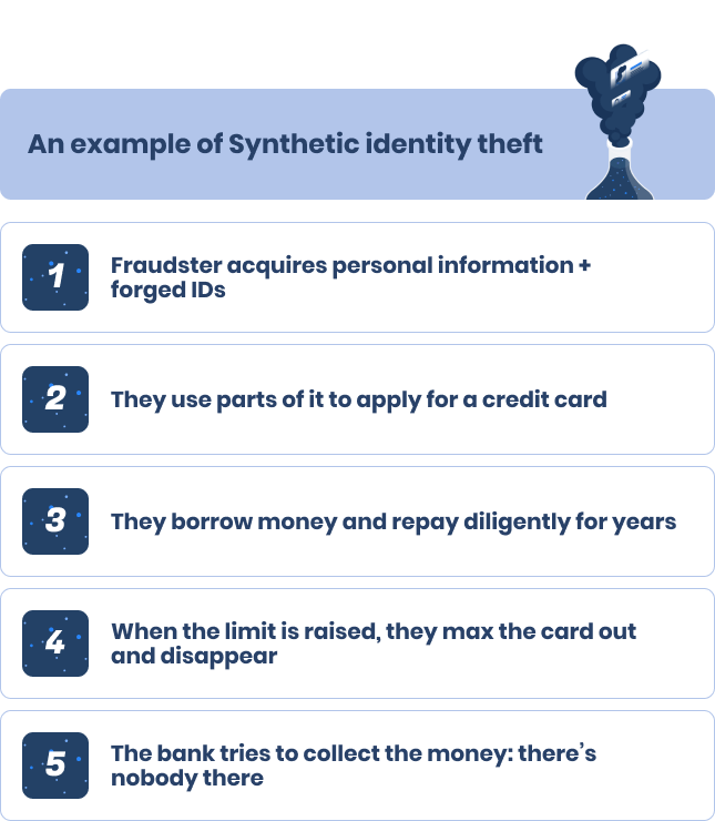 An example of Synthetic identity theft