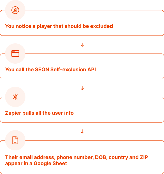 SEON Zapier Integration Graphics 3
