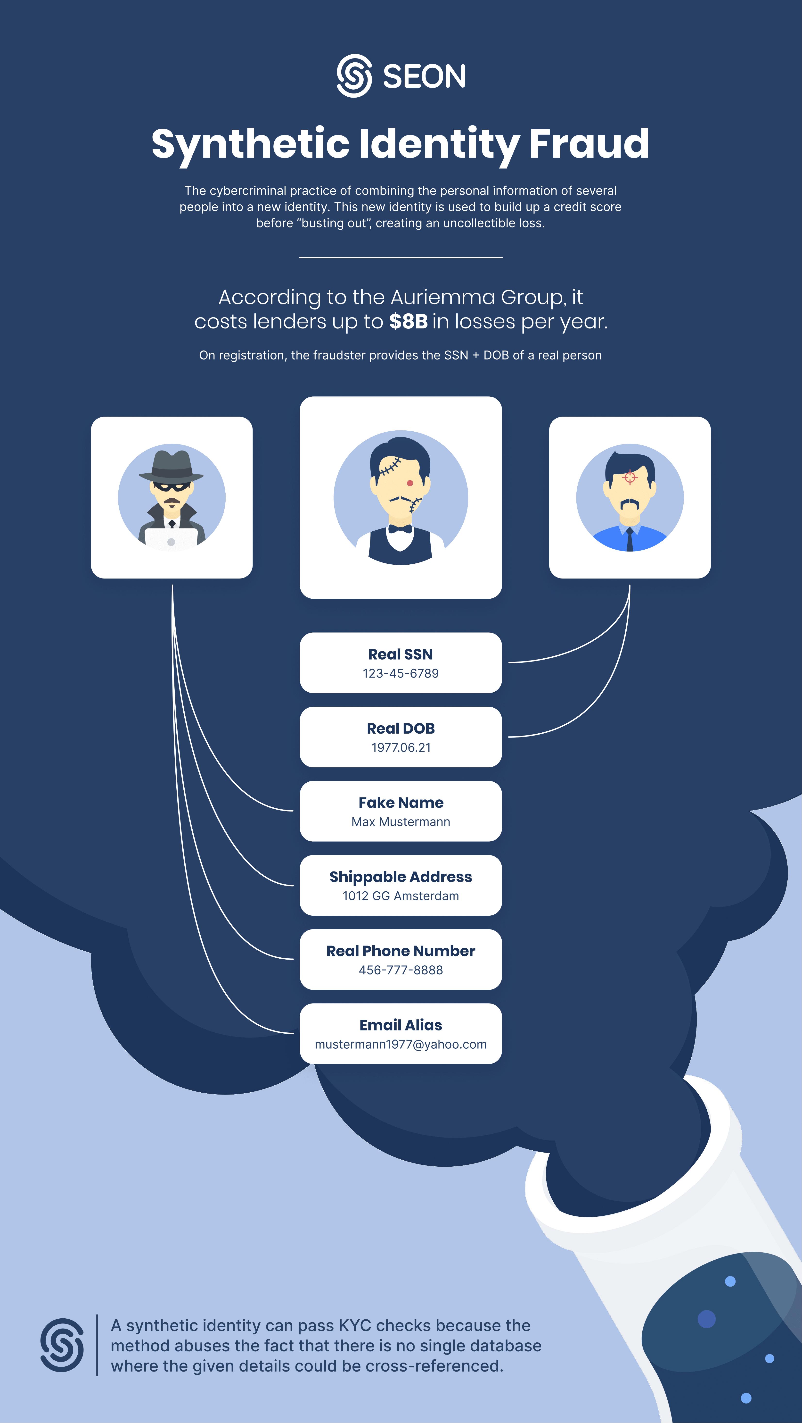 SEON Infographics - Synthetic Identity Fraud