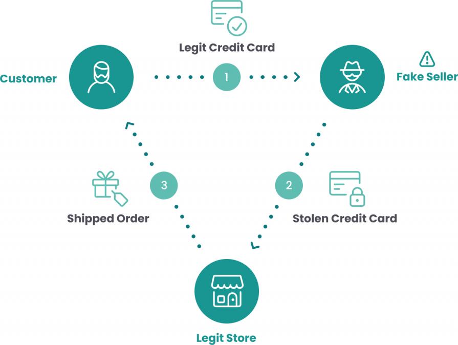 E-commerce fraud triangulation fraud isolated