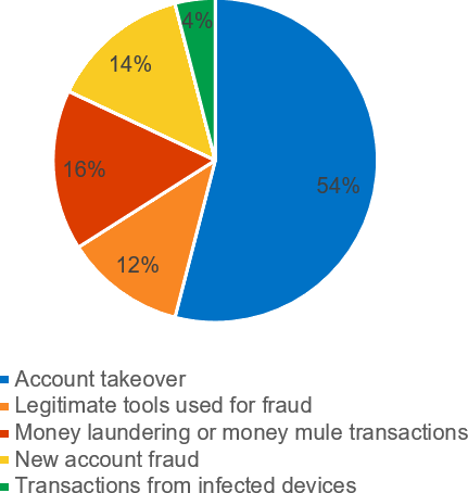 The proportion of account takeovers versus other types of fraud