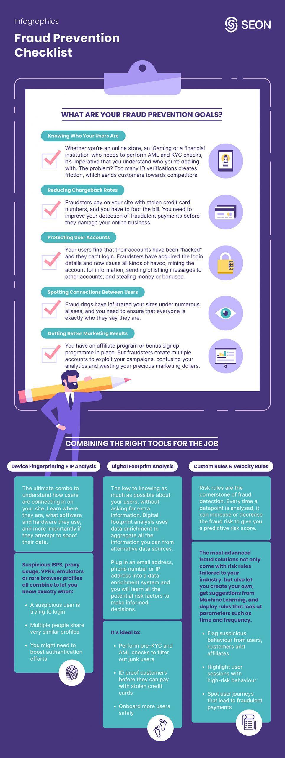 SEON Infographics - Fraud Prevention Checklist