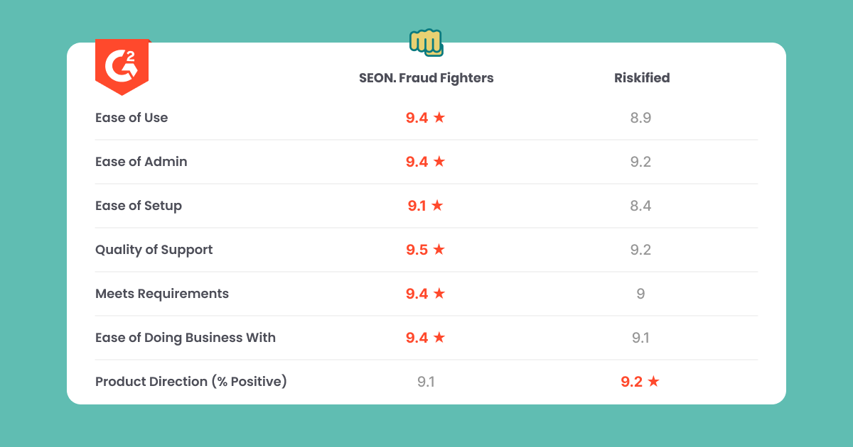 seon vs riskified g2 review