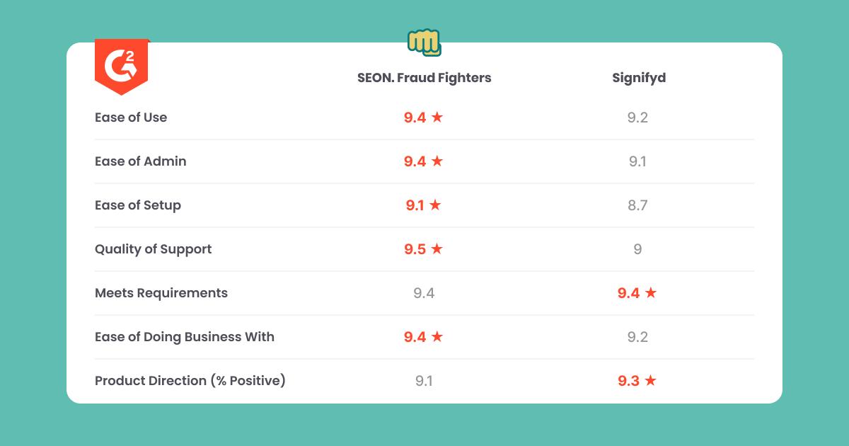 seon vs signifyd